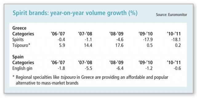 spirits-brands-year-on-year-growth
