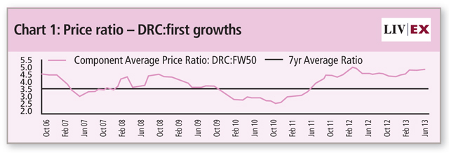 DRC-first-growths