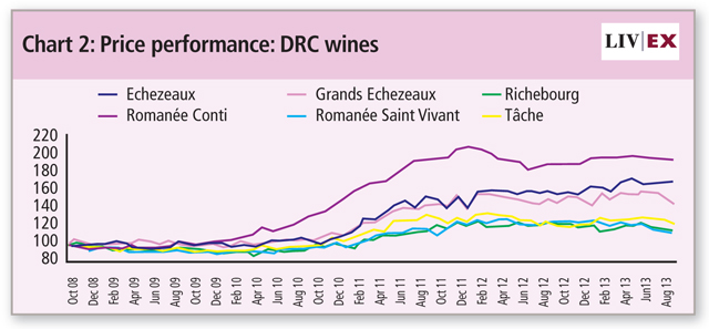 DRC-price-performance
