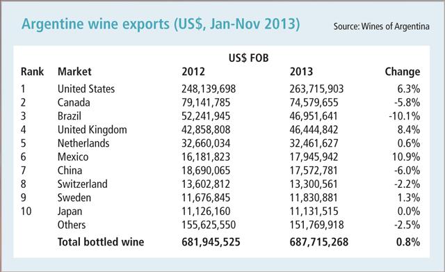 Argentine-Wine-Exports