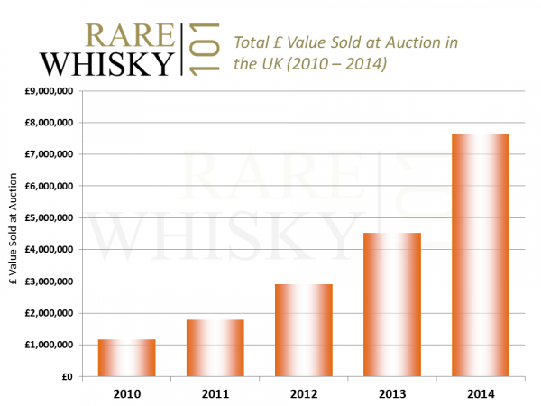 Rare whisky investment soaring
