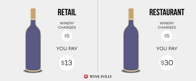 retail-vs-restaurant-wine-mark-ups