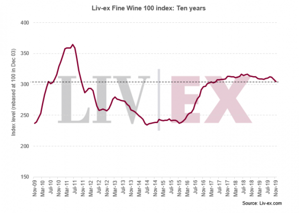 Fine wine declines further in November