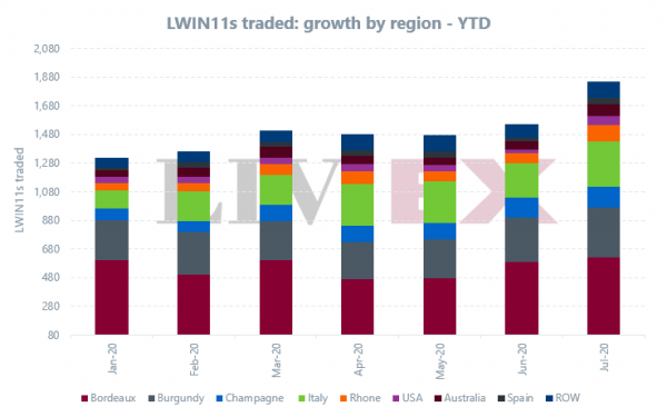 Fine wine market broadens to further heights