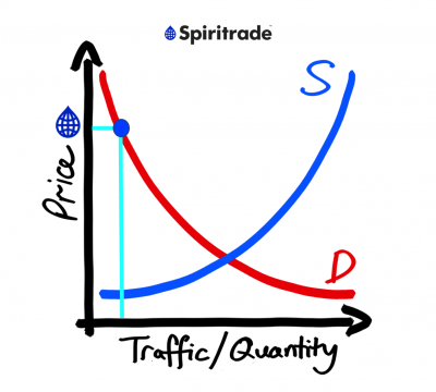 In focus: How Spiritrade is dealing with supply vs demand dynamics