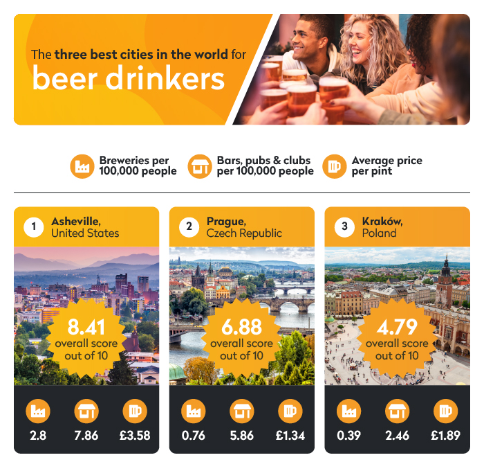 The best cities around the world to visit for beer lovers