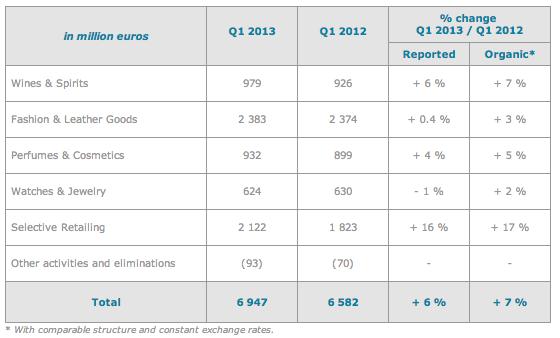 lvmh results Q1 2013