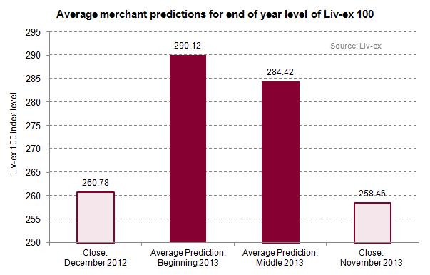 liv-ex 2013 predictions