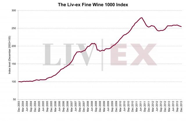 Liv-ex_Fine_Wine_1000