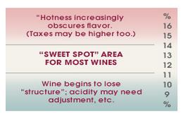 Alcohol sweet spot