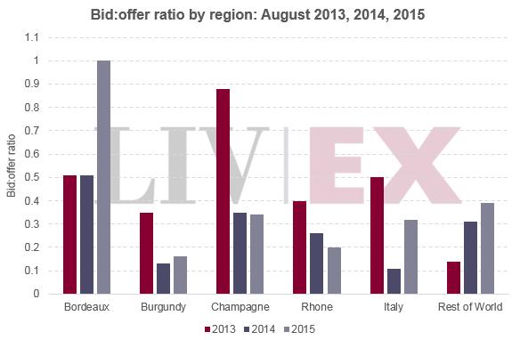 Liv-ex bid-offer ratio