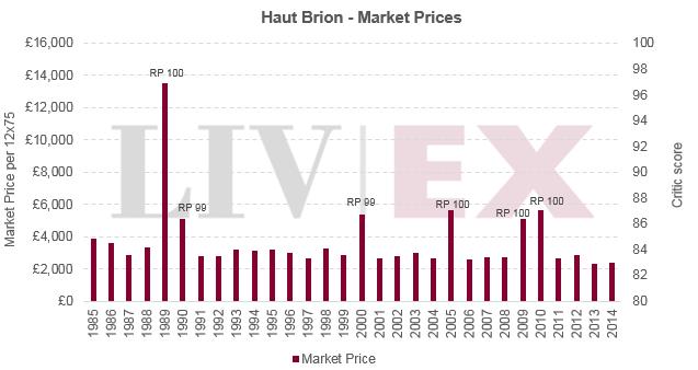 Haut_brion_prices