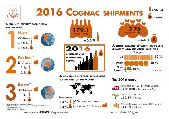 012017_infographie_communique_presse_chiffres_cognac_2016_uk_vec