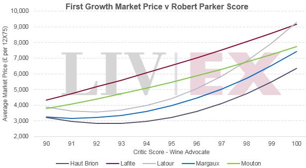 first growth price score correlation