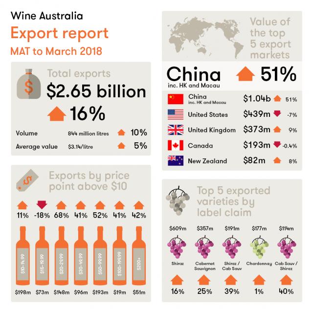 Australia wine exports to China surpass AU$1bn